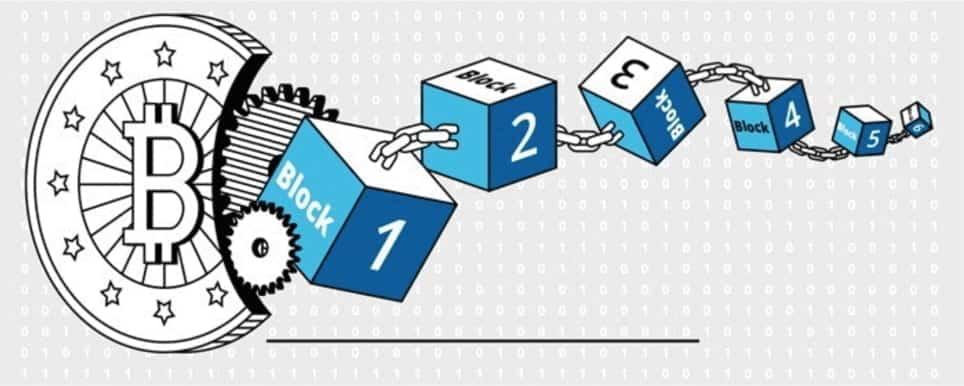 Hashing is de lijm tussen de verschillende blokken in een Blockchain.