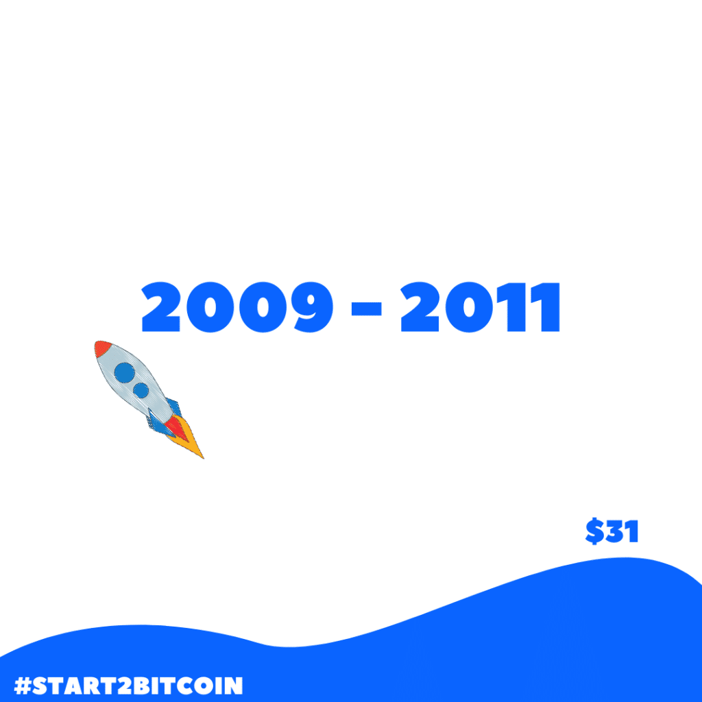 Bitcoin koers verwachting 2009 - 2011