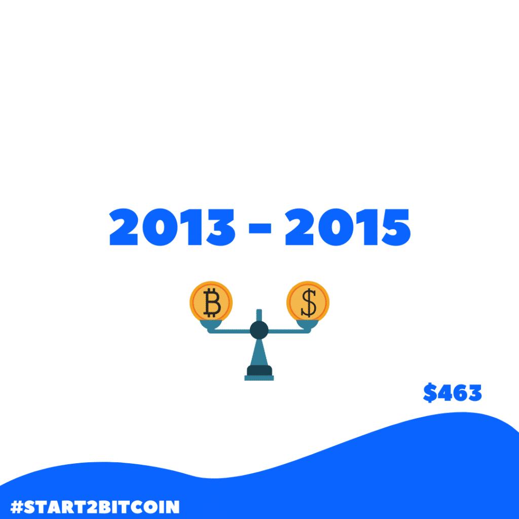 De bitcoin prijs stabiliseerde van 2013 tot 2015