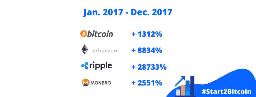 Wat was de beste cryptomunt om in te investeren?