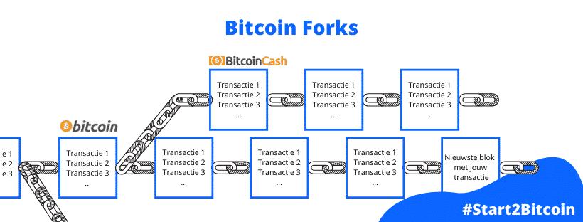 Forks zijn een type van bitcoins