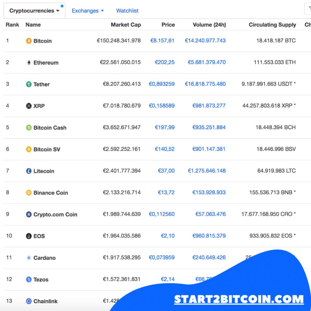 Er bestaan heel wat soorten bitcoins