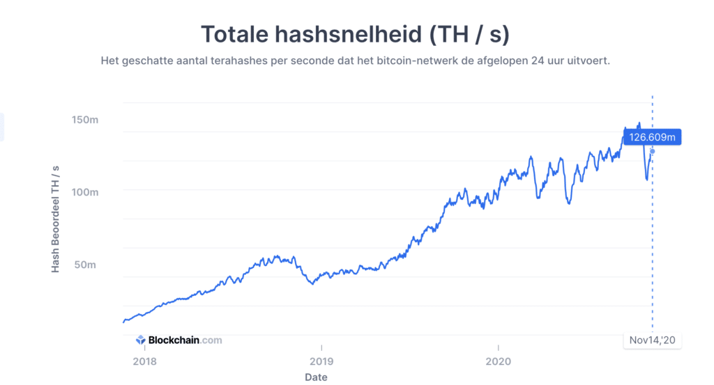 Wat is de bitcoin hashrate?