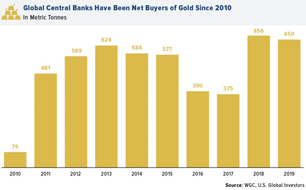 Is beleggen in bitcoin of goud wel verstandig?