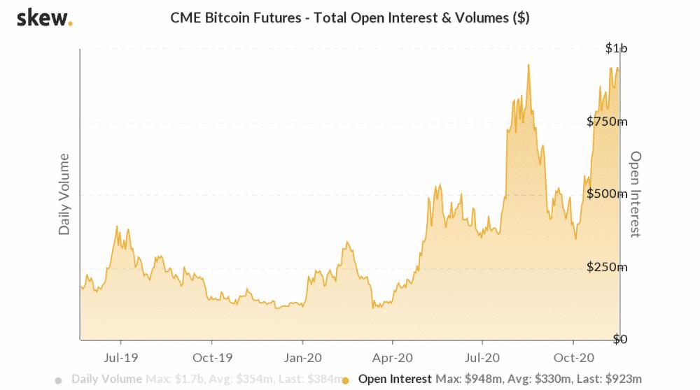 De openstaande future contracten van bitcoin in dollar op de CME.