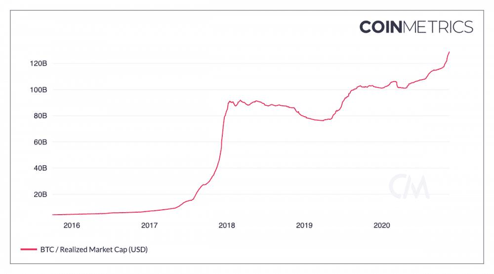 Deze grafiek toont de gerealiseerde marktkapitalisatie van bitcoin