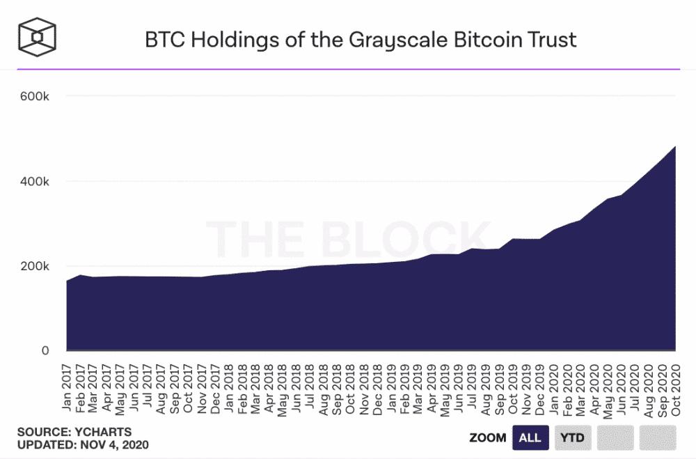Deze grafiek heeft de historie weer van Grayscale in bitcoin