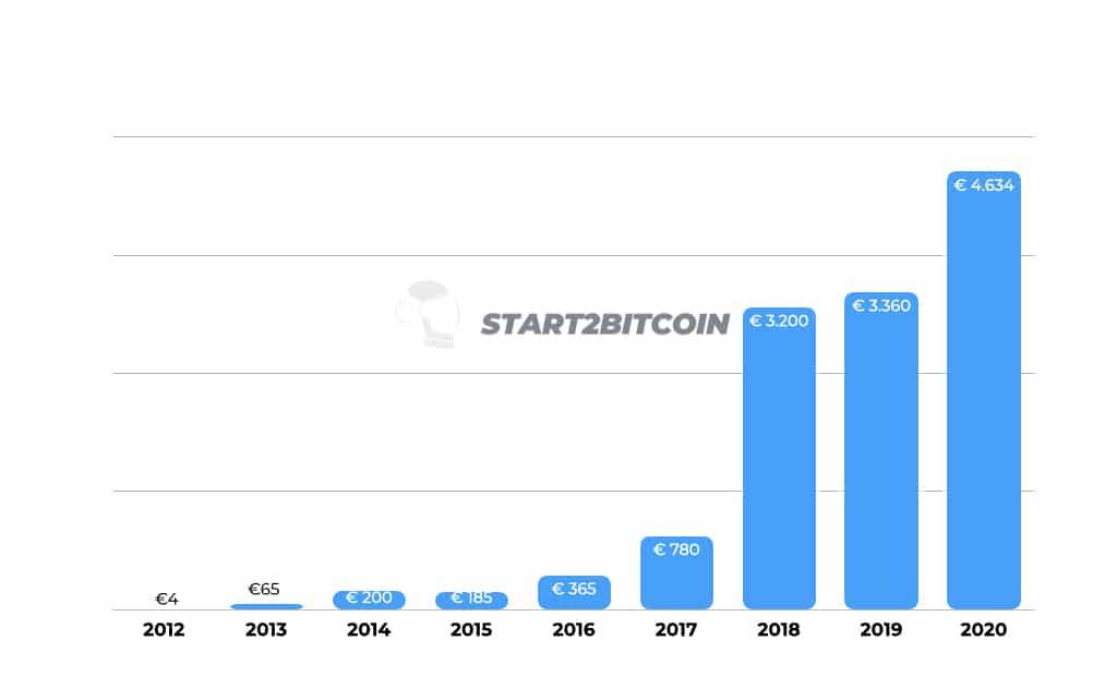 Wat zijn de jaarlijkse laagtes in de koers van Bitcoin. Niet onbelangrijk bij het investeren.