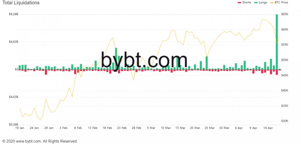 3 redenen voor de forse koersdaling van bitcoin