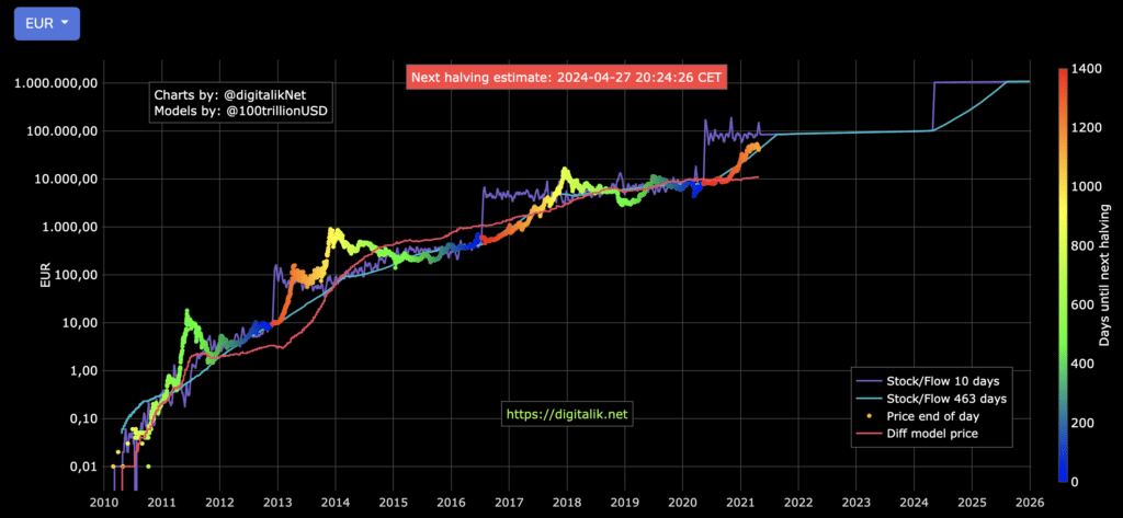 Bitcoin halving grafiek