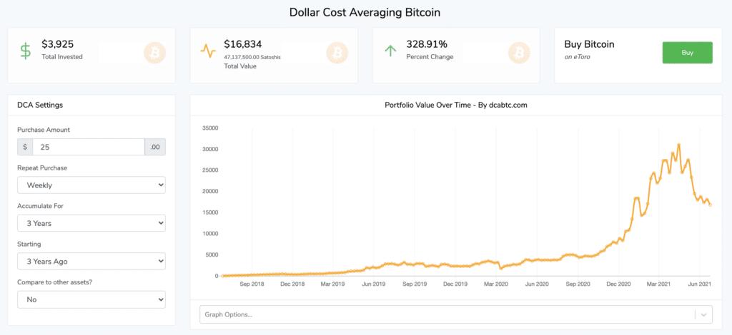 Crypto beleggen advies DCA