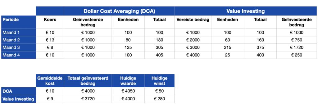 Voorbeeld DCA bitcoin
