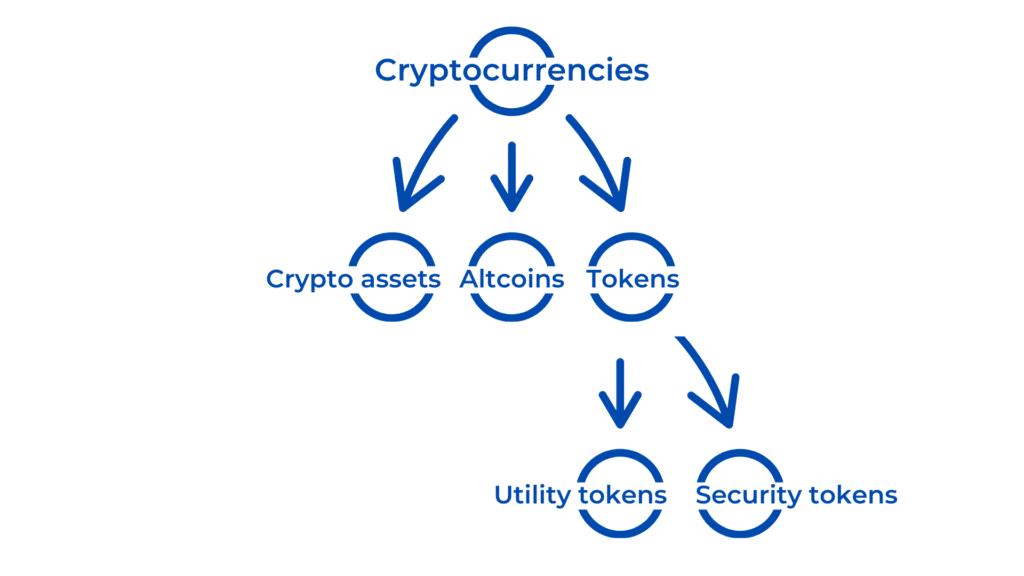 Een crypto uitleg voor dummies